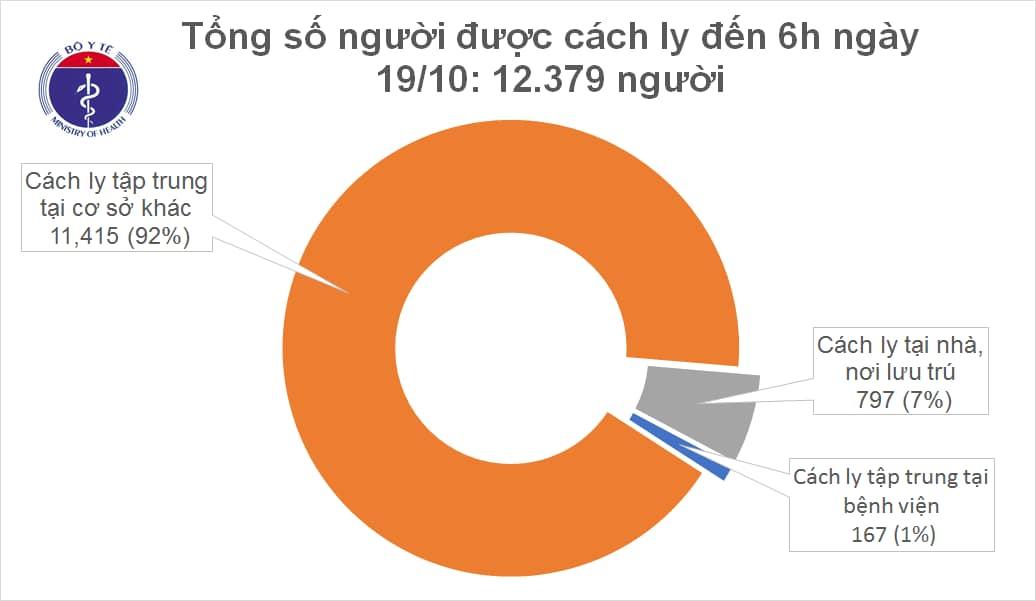 Đã 47 ngày Việt Nam không ghi nhận ca mắc COVID-19 mới trong cộng đồng - Ảnh 1.