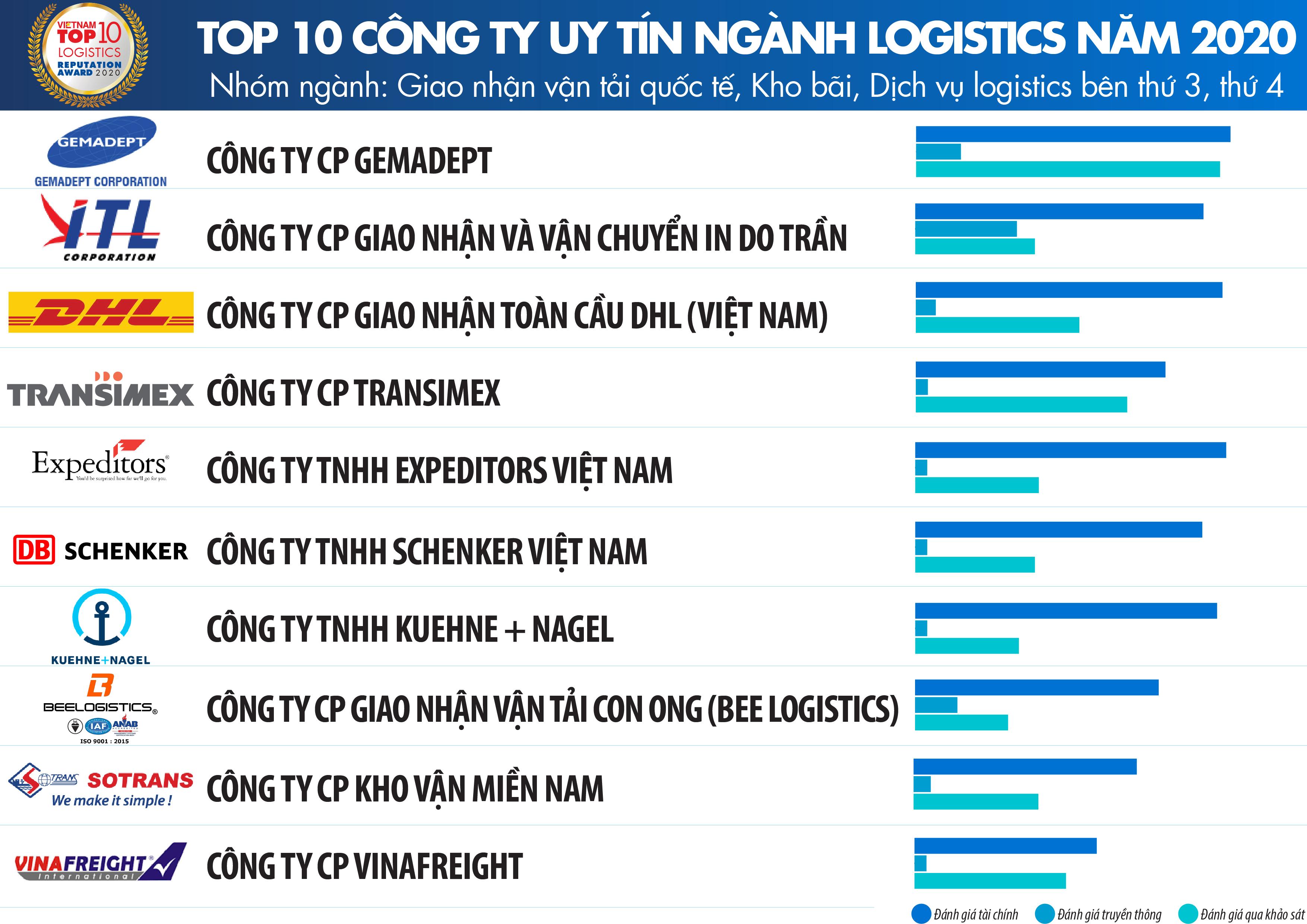 Vietnam Report: Công bố Top Công ty uy tín ngành Logistics năm 2020 - Ảnh 1.