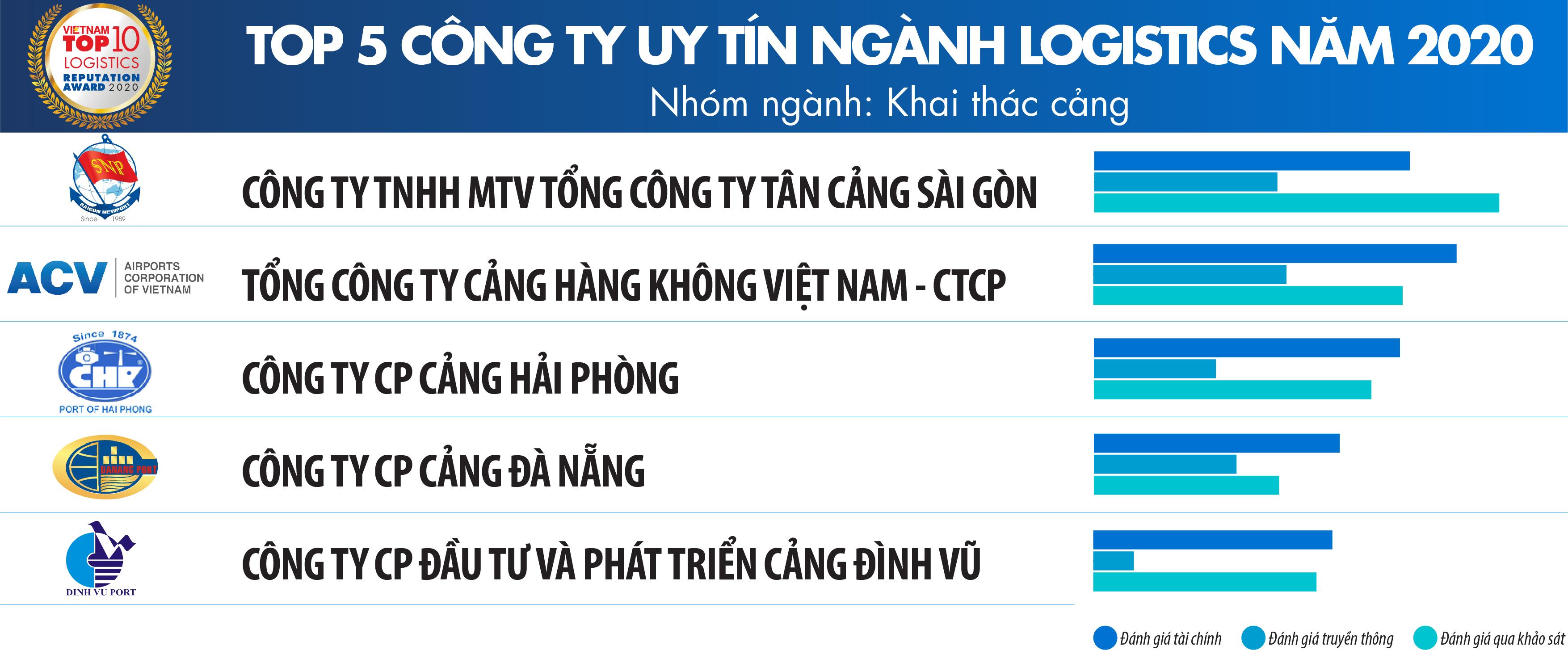 Vietnam Report: Công bố Top Công ty uy tín ngành Logistics năm 2020 - Ảnh 3.