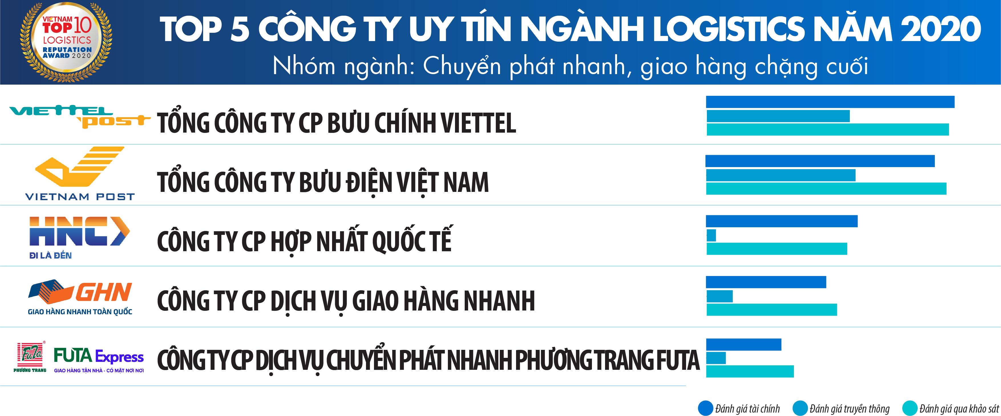 Vietnam Report: Công bố Top Công ty uy tín ngành Logistics năm 2020 - Ảnh 4.