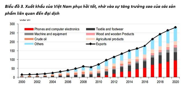 HSBC: Việt Nam tỏa sáng trong một năm đặc biệt, năm 2021 sẽ tăng trưởng mạnh 7,6% - Ảnh 1.