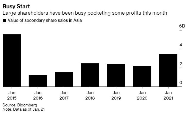 Cổ đông lớn đua nhau chốt lời hàng tỷ USD, hàng loạt cổ phiếu tại châu Á vẫn tăng kỷ lục - Ảnh 1.