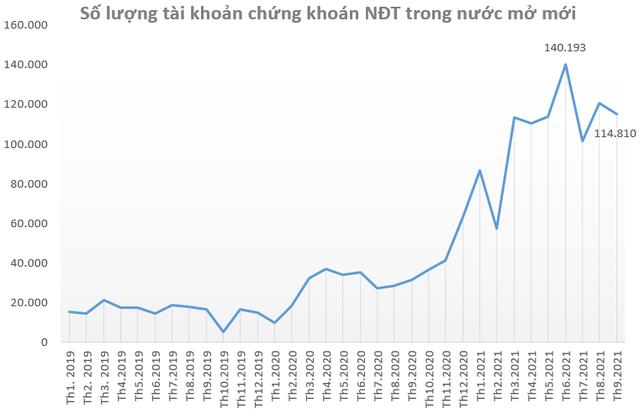"""Chuyên gia Yuanta: """"Nhà đầu tư nên giảm tỷ trọng cổ phiếu Chứng khoán vì định giá đang quá cao so với tốc độ tăng trưởng thực tế"""" - Ảnh 1."""