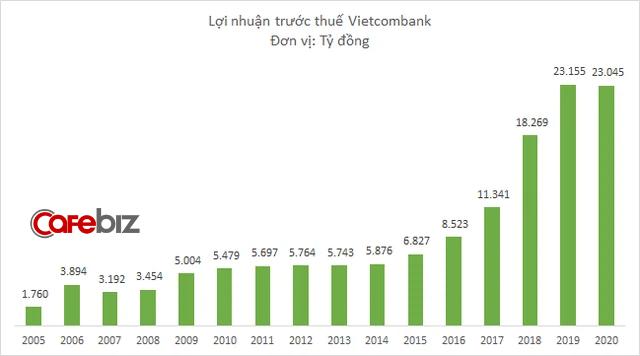 Ông lớn Vietcombank giảm 10% tiền lãi cho các doanh nghiệp bị ảnh hưởng tiêu cực mức độ mạnh bởi dịch Covid-19 - Ảnh 1.
