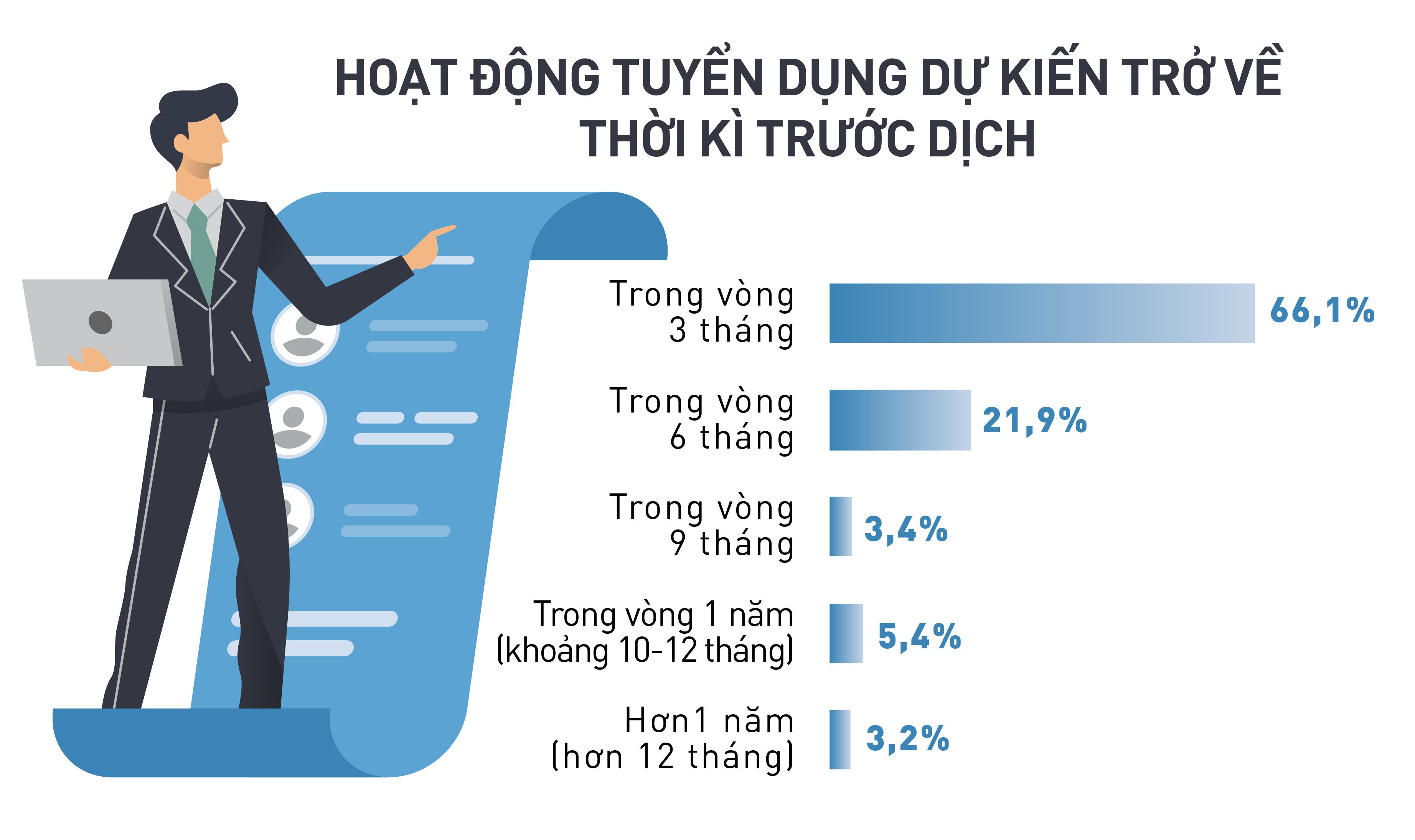 Tín hiệu mừng của nền kinh tế: Doanh nghiệp Việt dự báo gia tăng tuyển dụng trong nhiều lĩnh vực Sản xuất, Chế biến chế tạo, Xây dựng... - Ảnh 1.