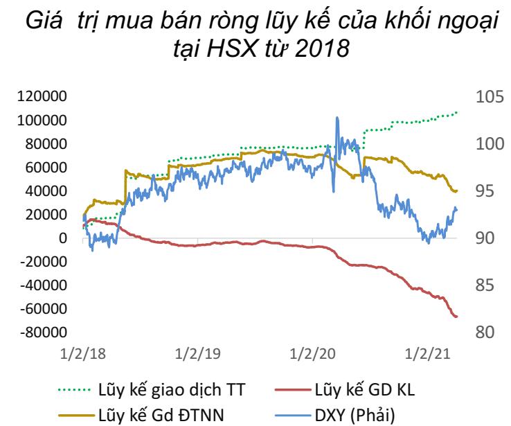 """BVSC: """"Khối ngoại không còn tác động lớn, nhà đầu tư nội là động lực đưa thị trường đi lên tầm cao mới"""" - Ảnh 1."""