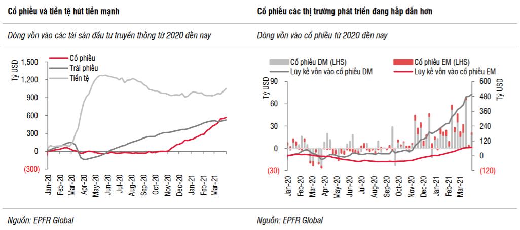 SSI Research: Vĩ mô tích cực, TTCK Việt Nam vẫn là điểm đến hấp dẫn của dòng vốn trong dài hạn - Ảnh 1.