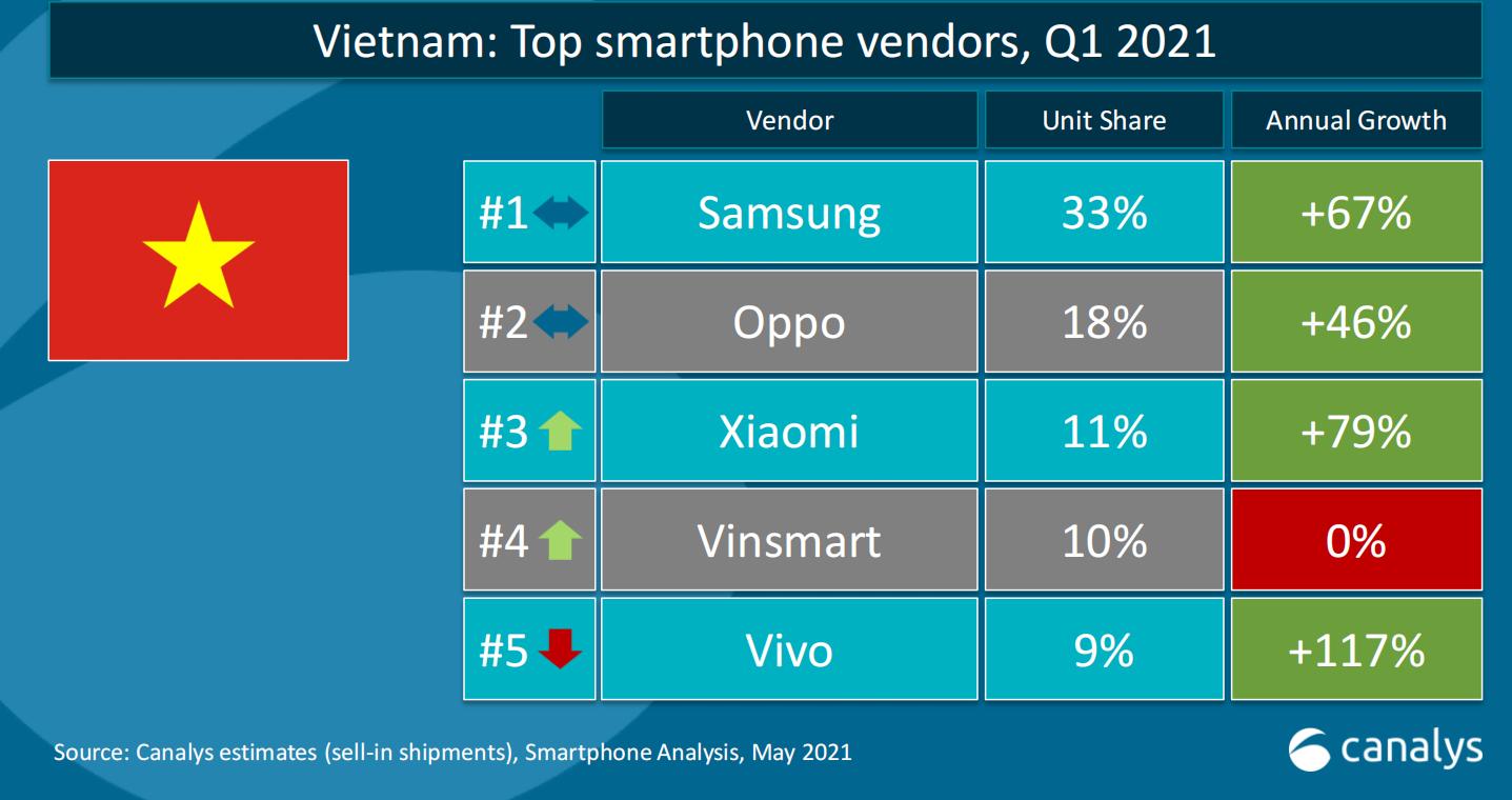 SSI Research: Xiaomi có thể giành thêm 1-2% thị phần từ Vsmart bỏ lại, thúc đẩy đà tăng trưởng của nhà phân phối độc quyền Digiworld đến năm 2022 - Ảnh 1.