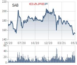 """Thị trường thăng hoa, nhiều cổ phiếu """"tỷ đô"""" vẫn ngược dòng giảm trong 5 tháng đầu năm - Ảnh 1."""