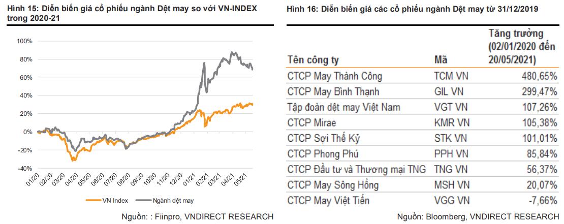 VNDIRECT: Khó khăn tại Myanmar là cơ hội để dệt may Việt Nam gia tăng thị phần xuất khẩu - Ảnh 3.