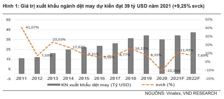 VNDIRECT: Khó khăn tại Myanmar là cơ hội để dệt may Việt Nam gia tăng thị phần xuất khẩu - Ảnh 1.