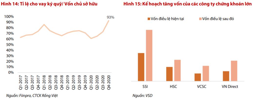 Nhóm Bluechips VN30 dẫn dắt, VN-Index có thể lên sát mốc 1.400 điểm trong năm 2021? - Ảnh 2.