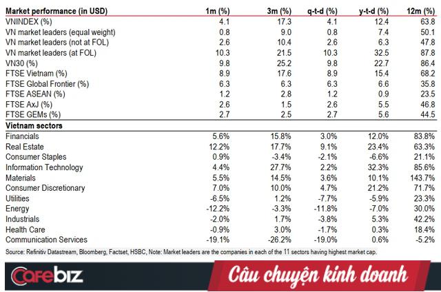 'Giá trị giao dịch TTCK Việt Nam gần ngang ngửa Singapore, trội hơn hẳn Malaysia, NĐT nước ngoài khó mà làm ngơ thị trường này lâu hơn nữa!' - Ảnh 2.