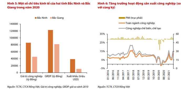 Nhu cầu trong nước có dấu hiệu yếu dần, VDSC hạ dự báo tăng trưởng GDP năm 2021 xuống 6,5% - Ảnh 1.
