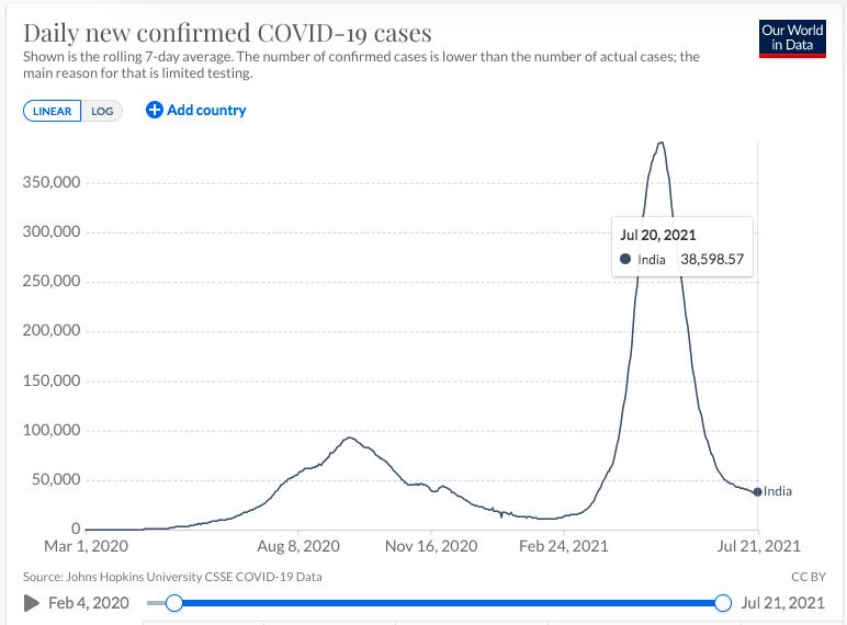 2/3 dân số Ấn Độ trên 6 tuổi có kháng thể với Covid-19: Hy vọng thảm kịch không còn tái diễn - Ảnh 4.