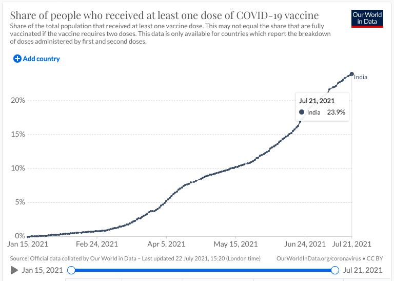 2/3 dân số Ấn Độ trên 6 tuổi có kháng thể với Covid-19: Hy vọng thảm kịch không còn tái diễn - Ảnh 3.