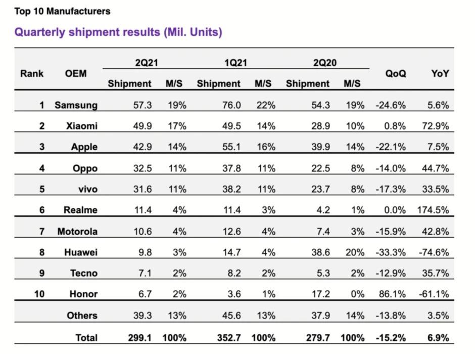Top 10 hãng di động lớn nhất thế giới quý II: Xiaomi thắng lớn, một cái tên gây bất ngờ - Ảnh 3.