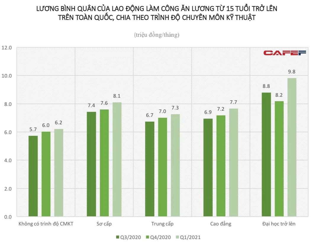 Lương lao động sơ cấp nghề Việt Nam cao hơn hẳn so với lao động trung cấp hay cao đẳng: Chuyên môn có phản ánh đúng thu nhập? - Ảnh 1.