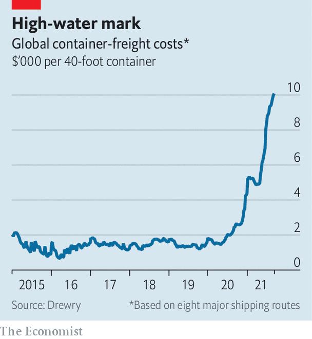 The Economist: Khi chi phí vận tải không giảm, tàu hết chỗ nằm chờ, doanh nghiệp buộc phải chuyển hướng ra sao? - Ảnh 1.