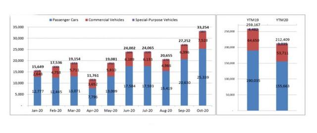 Biểu đồ doanh số các dòng xe du lịch, thương mại và chuyên dụng qua các tháng của năm 2020.