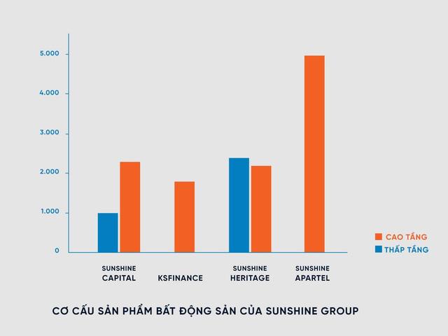 Thị trường BĐS nửa cuối 2021: Sunshine Group tung 15 nghìn sản phẩm, tổng giá trị hơn 300 nghìn tỷ - Ảnh 6.