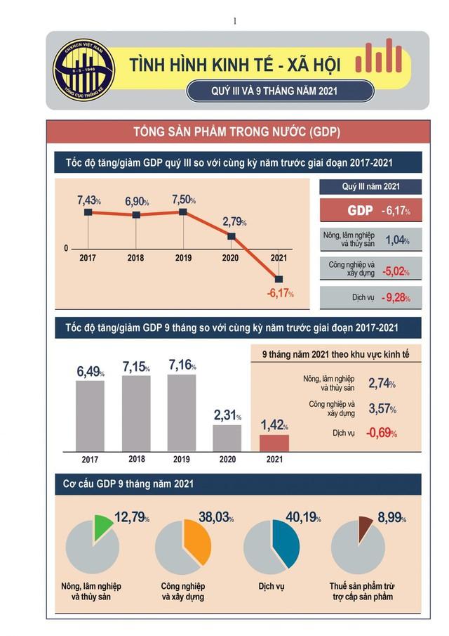 GDP quý III giảm sâu nhất lịch sử - Ảnh 2.